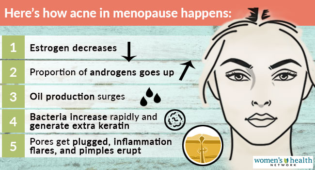 menopause hormonal imbalance raises androgens leading to more oil production, skin bacteria, and acne