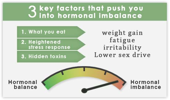 3 factors that cause hormonal imbalance