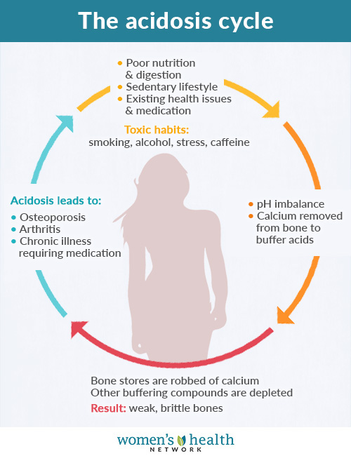 Low grade metabolic acidosis sets up a vicious cycle that harms our bones.