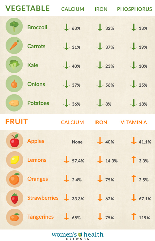 Chart showing the decline in nutrients levels in fruits and vegetables